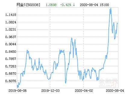 大成中证互联网金融指数分级B净值上涨1.04% 请保持关注