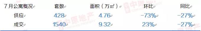 中原地产:7月广州一手公寓市场1540套 环比涨幅23%