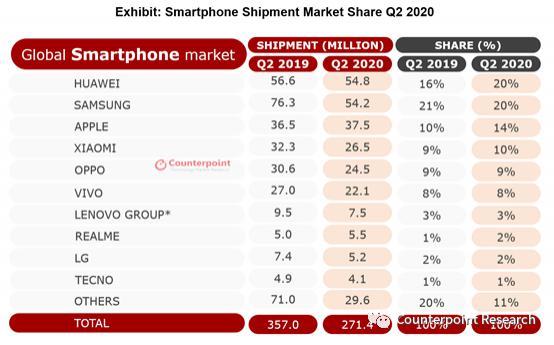 又一报告称华为 2020Q2 手机出货量世界第一,市场份额占全球 20%、中国 47%