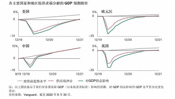 先锋领航8月展望:全球经济下半年开始复苏,中国最接近V型