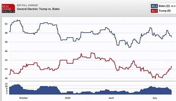 蓝色为拜登,红色为特朗普。图片来源:Real Clear Politics