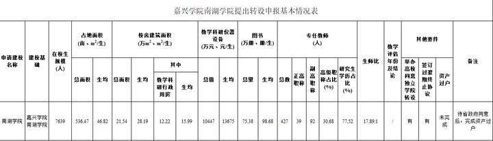 嘉兴学院南湖学院提出转设申请!浙江又一所独立学院成为普通本科高校