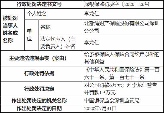 北部湾财产保险深圳分公司因聘任不具资质的高管 被罚6万元