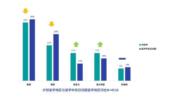 2020海外留学趋势报告:美国仍然是中国留学生首选的留学目的地 | 美通社