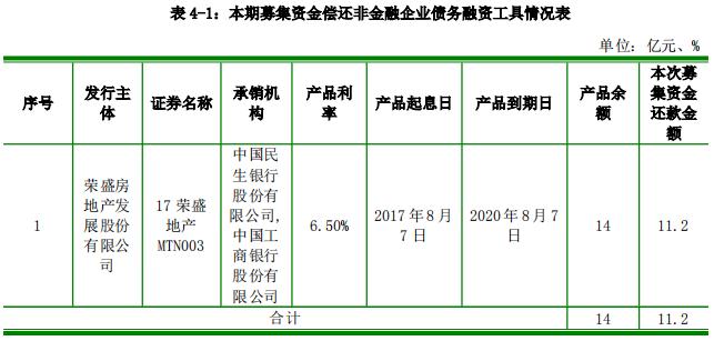荣盛发展:成功发行11.2亿元中期票据 票面利率7.18%