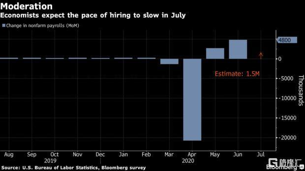 7月非农前瞻:美国劳动力市场复苏放缓,甚至可能更糟