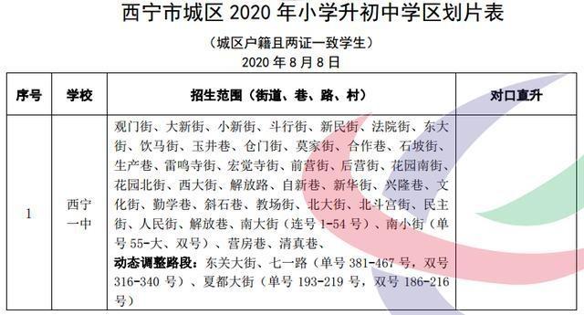 2020年西宁市城区小学升初中学区划分公示