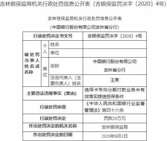 中国银行吉林省分行违法遭罚 信用卡分期付款业务违规