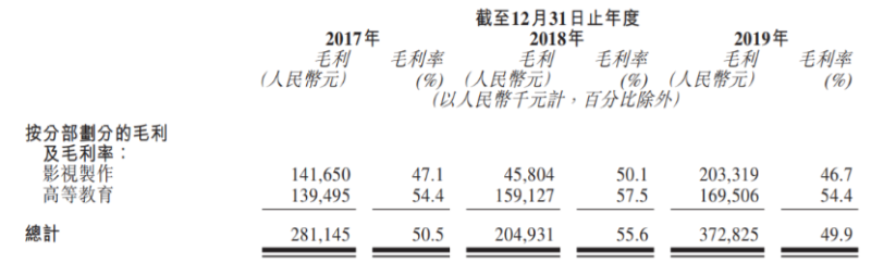 上市引来李泽楷投资华夏视听的影视教育闭环能否走通?