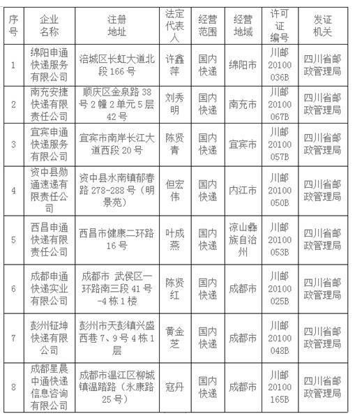 四川拟注销8家快递企业业务经营许可证