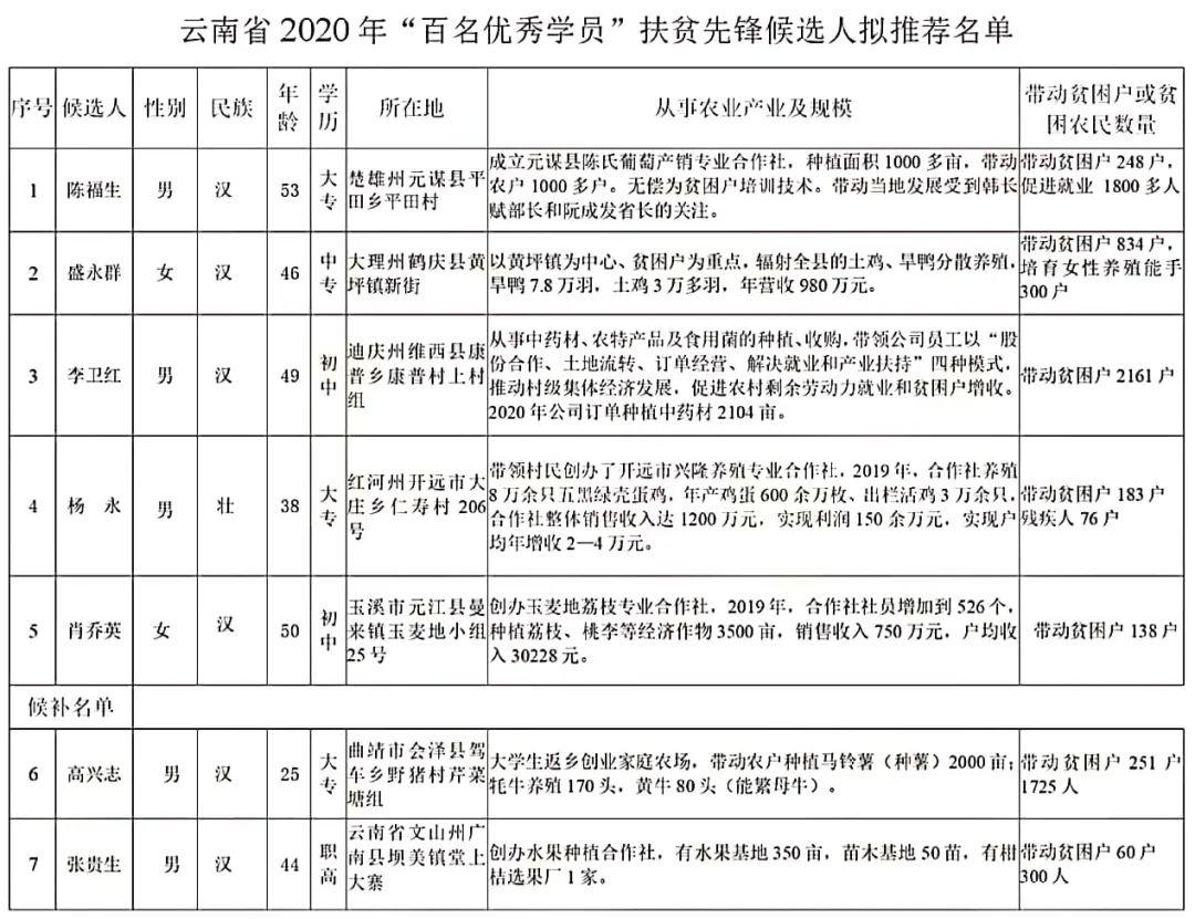 """【公示】云南省农民教育培训""""百名优秀学员""""扶贫先锋候选人名单公布"""