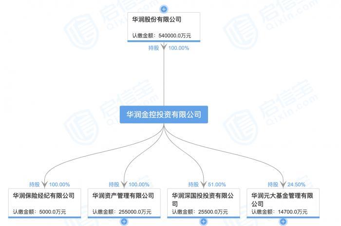 人事|华润信托董事长李福利任职资格获批