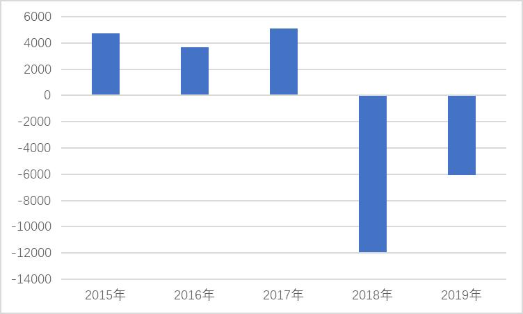 整改中的华宸信托:连续两年亏损 自营不良资产率升至39%