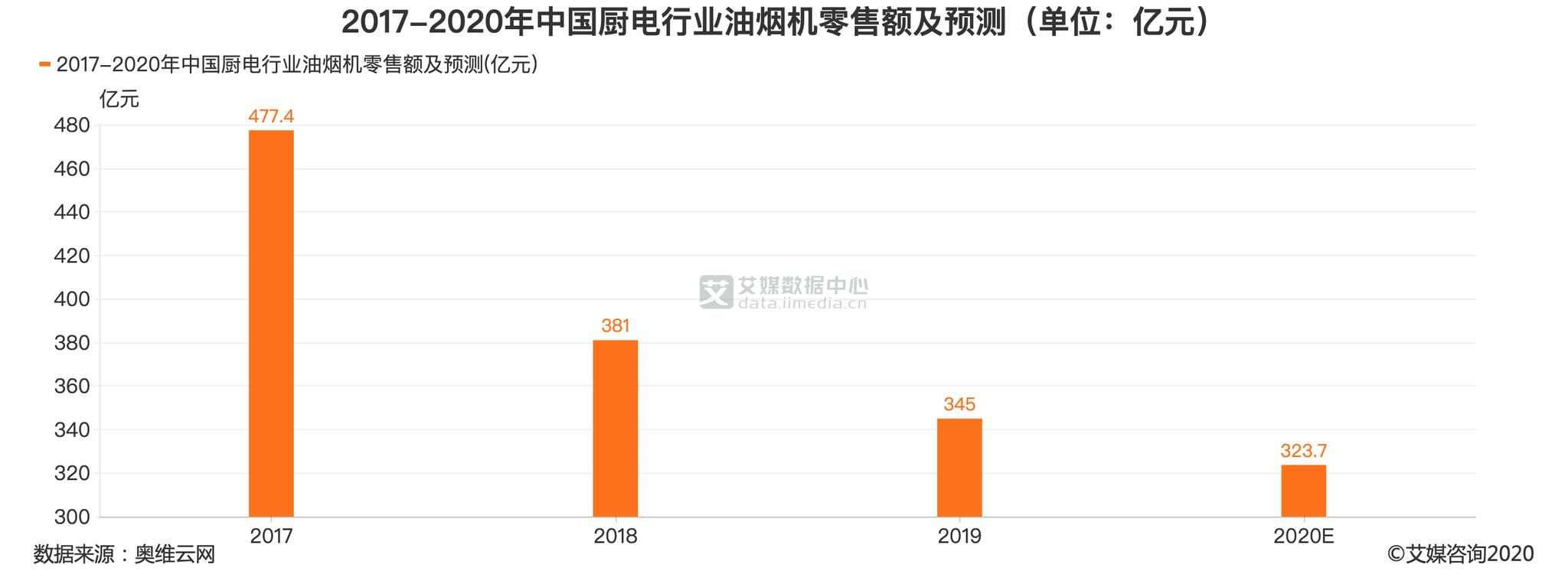 家电行业数据分析:预计2020年中国油烟机零售额为323.7亿元