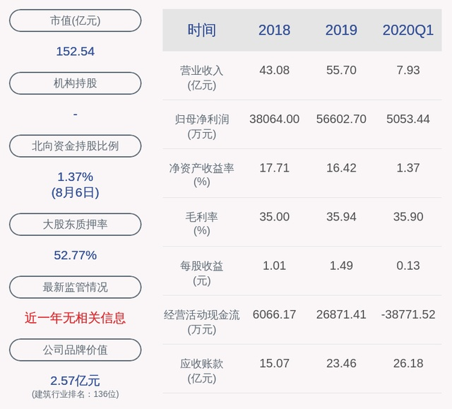 帝欧家居:控股股东、实际控制人陈伟、吴志雄解除质押约895万股、473万股