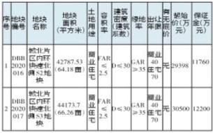 赣县区国有建设用地使用权出让网上拍卖公告