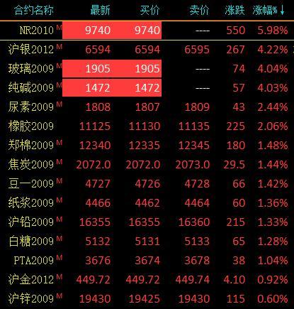 商品期货收盘涨跌参半 20号胶、玻璃、纯碱期货涨停
