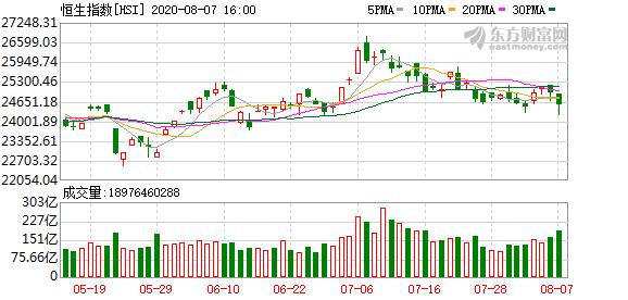 恒生指数收跌1.6% 腾讯控股下跌超5%