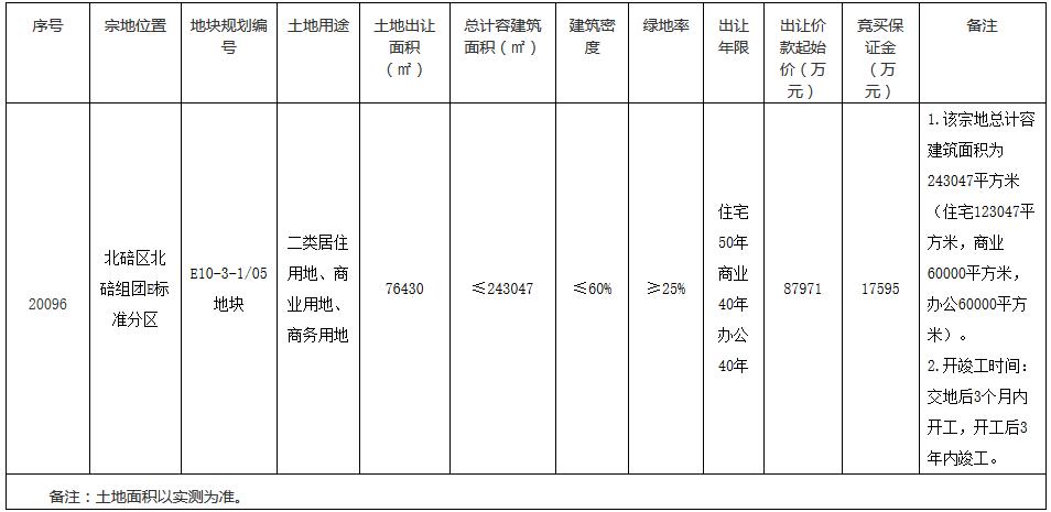 新城控股8.8亿元摘得重庆市北碚区一宗商住用地 楼面价3620元/㎡
