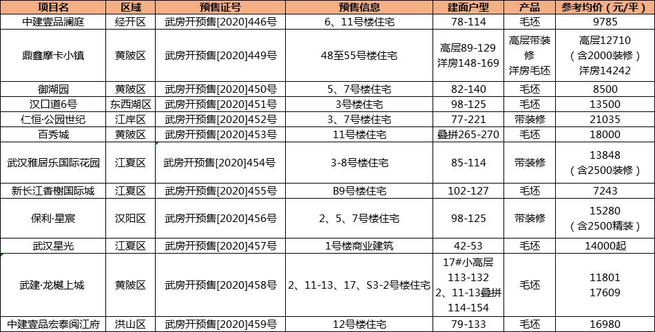 周预售 武汉12盘预售获批,新增2348套房源