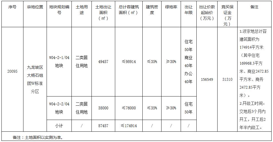 华润19.3亿元竞得重庆市九龙坡区一宗地块 溢价率23.28%