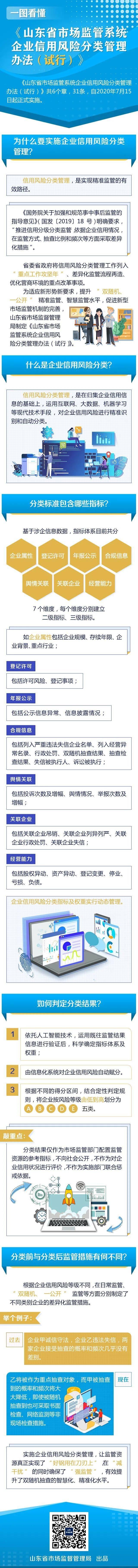 一图读懂—山东省市场监管系统企业信用风险分类管理办法(试行)