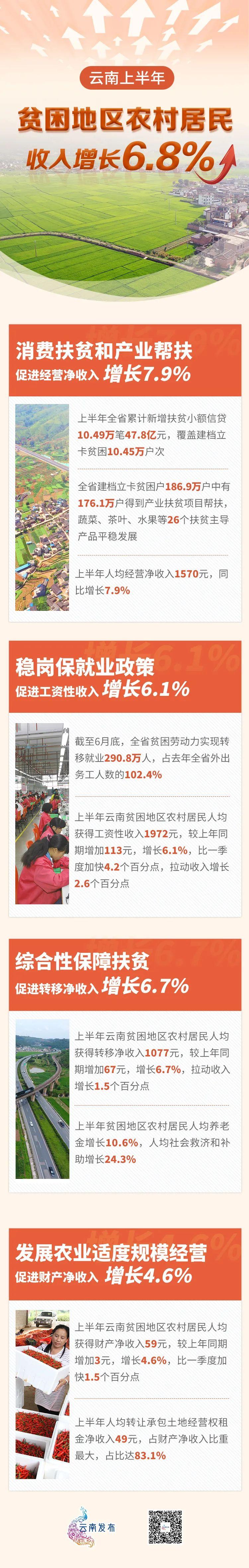 「欧亿app首页」心云南上半年贫困地图片
