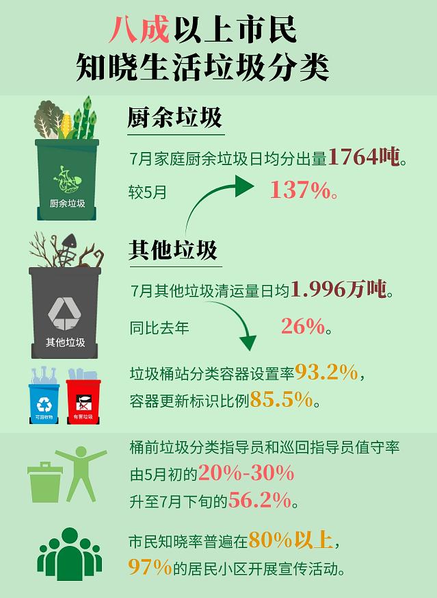 北京垃圾分类新规满百日 新打法上线了