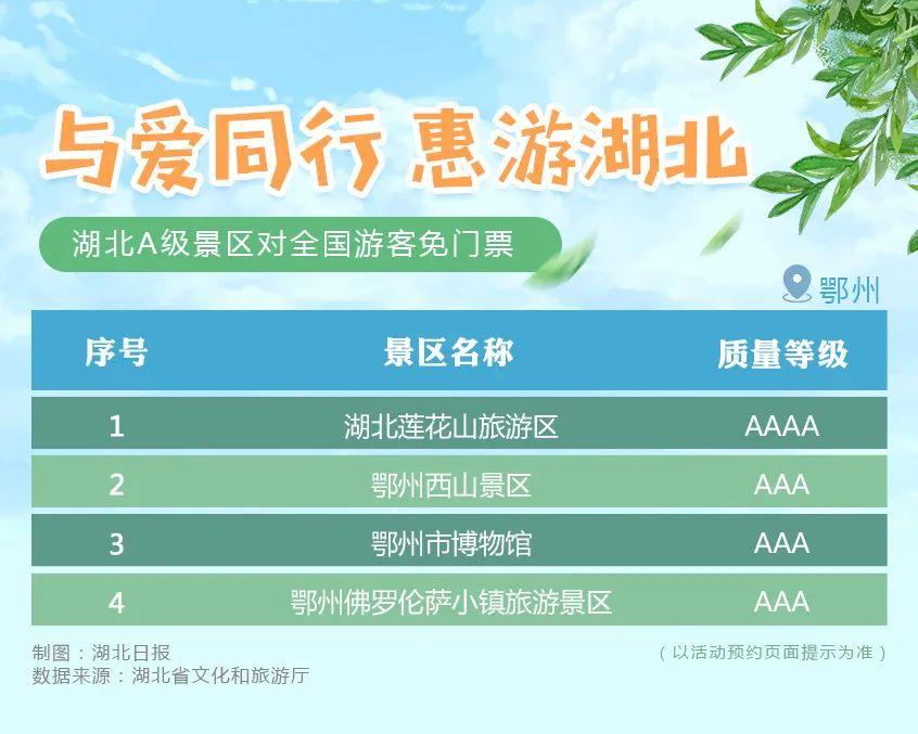 刚刚宣布!湖北所有A级景区对全国游客免门票(附名单)