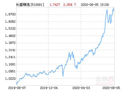 长盛动态精选混合基金最新净值跌幅达1.73%