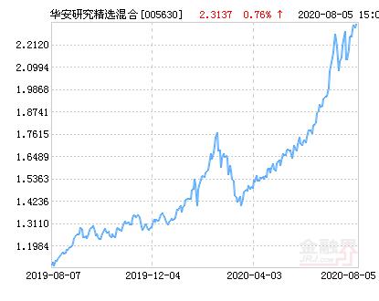 华安研究精选混合基金最新净值跌幅达1.75%