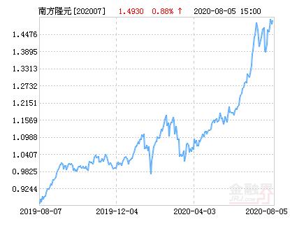 南方隆元基金最新净值跌幅达1.88%