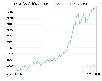 泰达消费红利指数A净值下跌1.55% 请保持关注