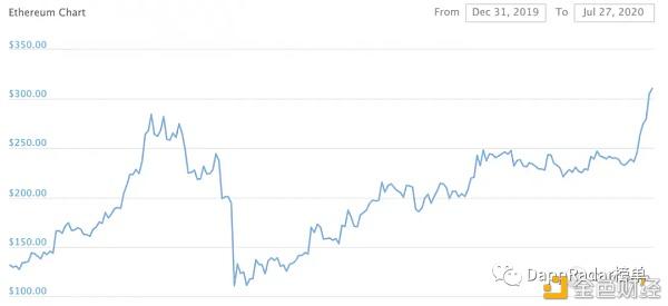 DeFi的爆炸性增长将以太坊价格推至2020年高点 金色财经