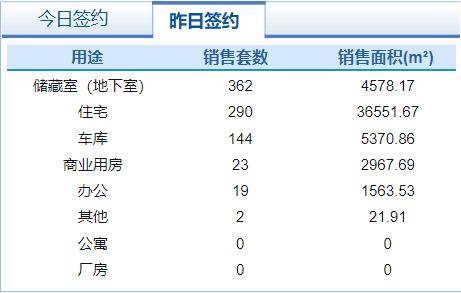 市场成交 8月6日济南市共网签商品房840套