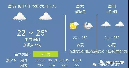 7日烟台天气:小雨转阴 温度22 ~ 26℃ 东风4-5级