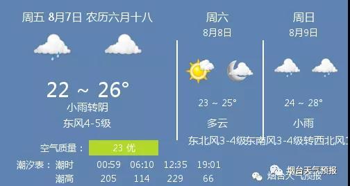 【今日天气】小雨转阴,温度 22 ~ 26℃,东风4-5级