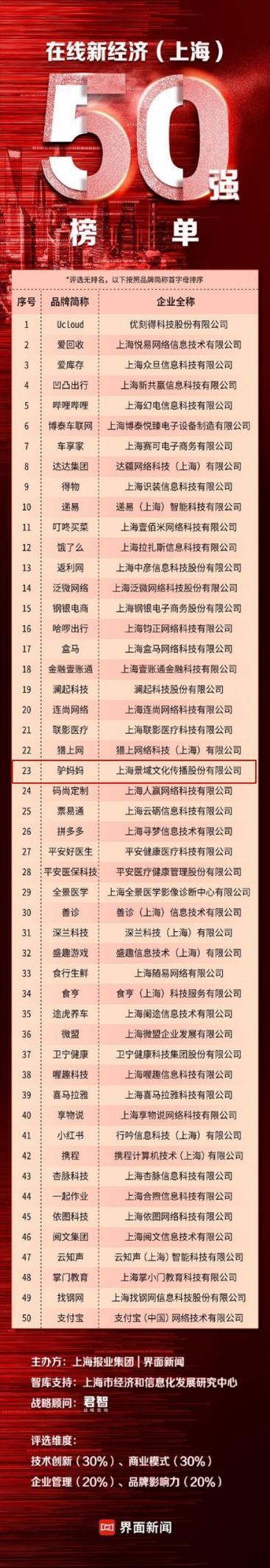 上海在线新经济50强出炉 哔哩哔哩、驴妈妈、小红书、支付宝等上榜