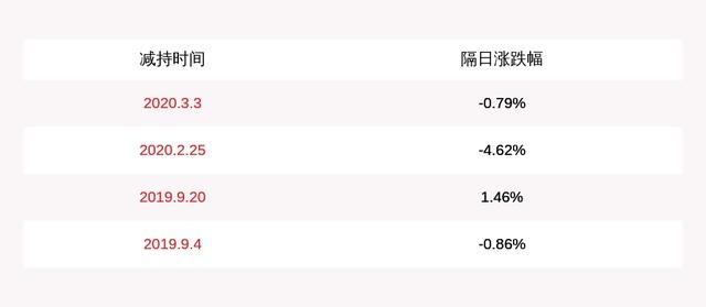 注意!晨光文具:部分股东及董事拟减持不超过约822万股