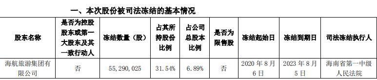 凯撒旅业股东海航旅游所持5529万股被司法冻结 冻结期限为3年