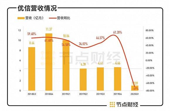净亏损20亿同比扩大740%,市值缩水80%,优信迎上市后最差季报