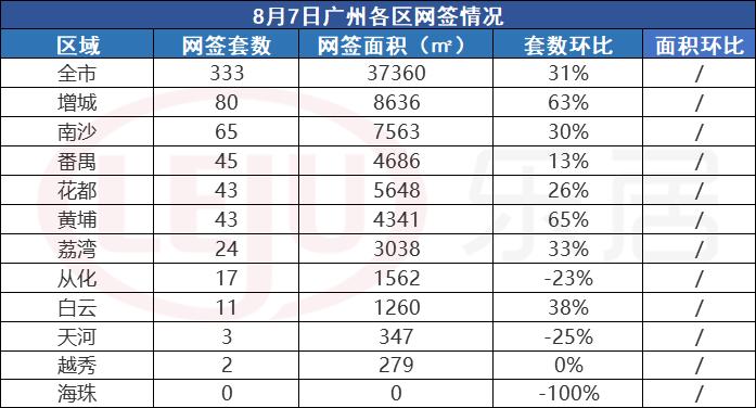 市场成交 8月7日广州新房网签333套环涨31% 增城重回榜首