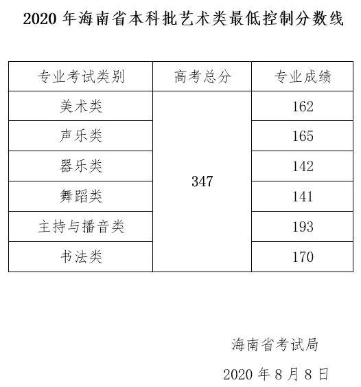 347分!海南省本科批艺术类最低控制分数线公布