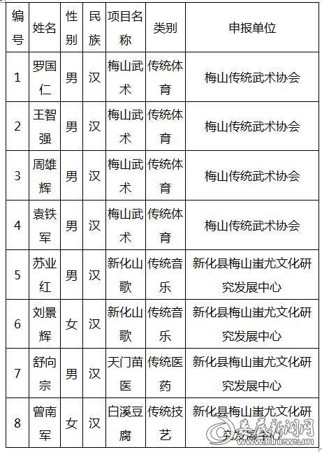 新化县文化旅游广电体育局关于第三批县级非物质文化遗产代表性传承人评审情况的公示