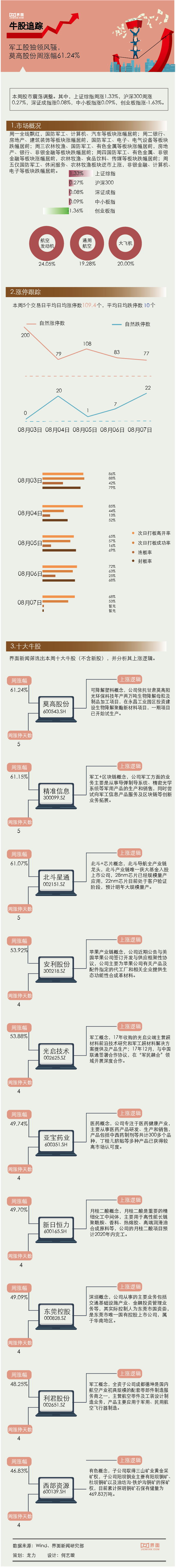 【一周牛股】军工股独领风骚,莫高股份周涨幅61.24%