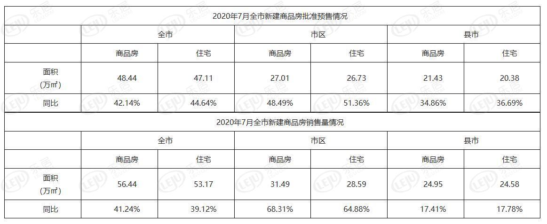 湛江楼市持续景气,7月新房销售面积56.44万㎡