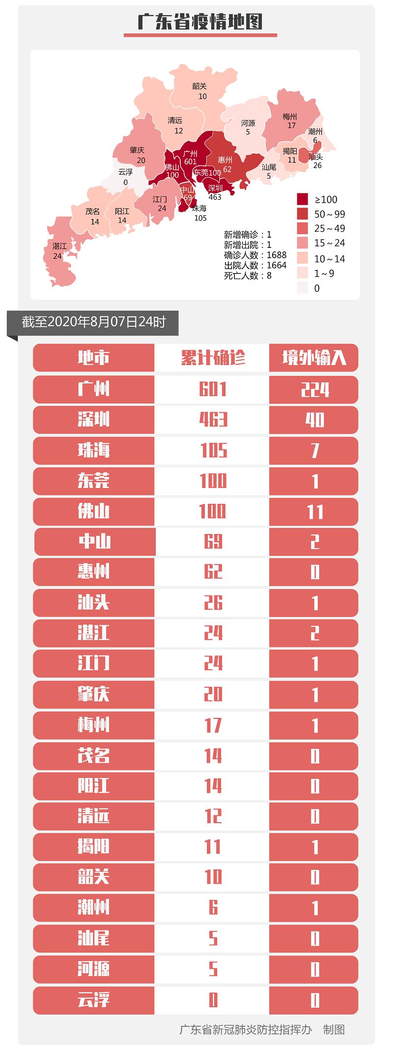 7日广东新增境外输入确诊病例1例和境外输入无症状感染者2例