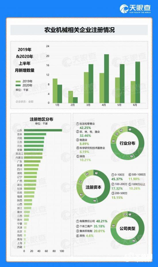 上半年全国新增农机企业8万余家 山东总量全国第一