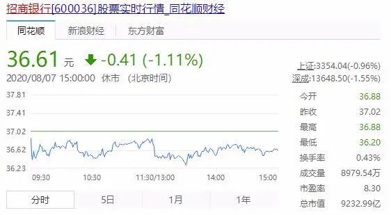 招行理财踩雷MPS一审判决:光大证券子公司赔付招行31亿!