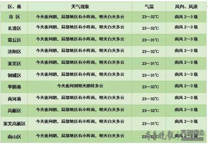 济南开启升温模式,下周最高气温可达34°C!